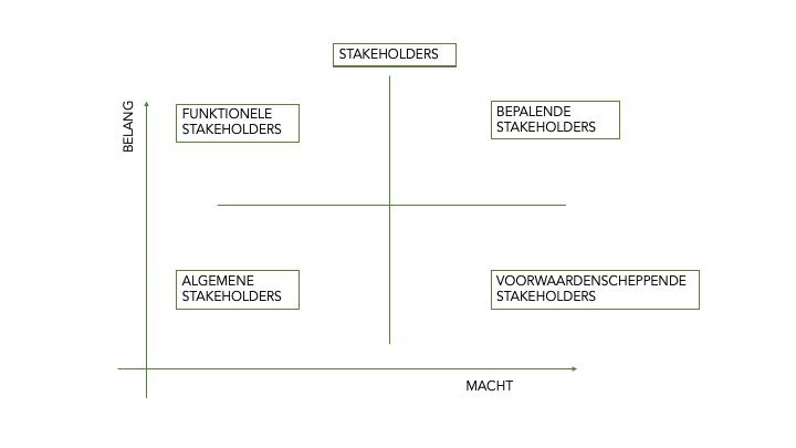 om stakeholders in kaart te brengen wordt een stakeholder matrix gebruikt
